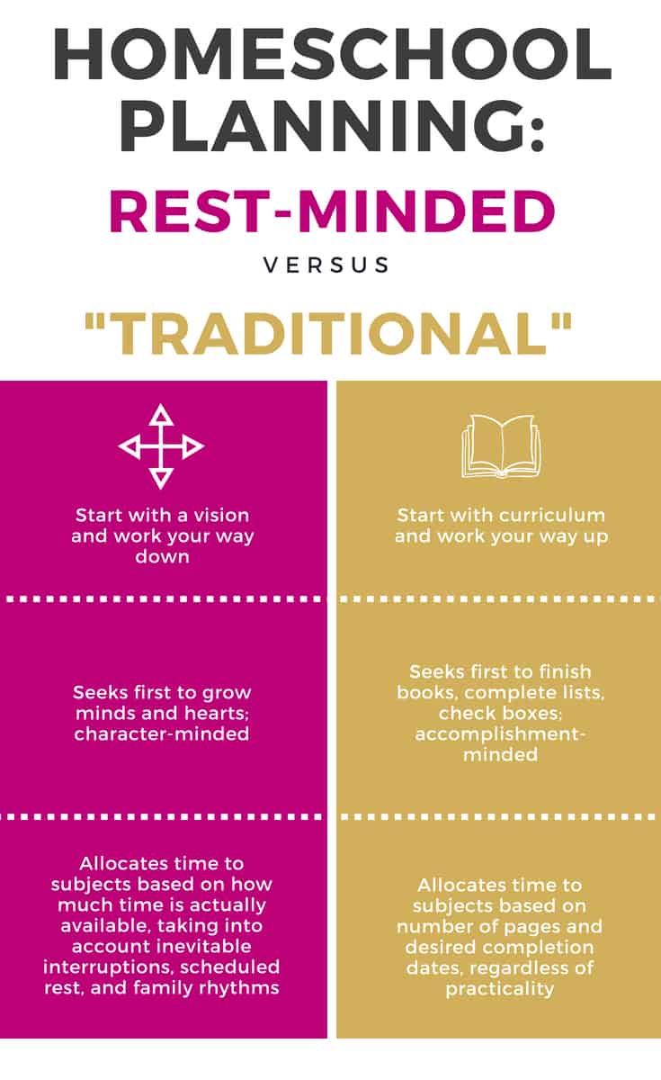 Rest-minded homeschool planning starts with a vision for your homeschool, focuses on character development and schedules curriculum and activities from a place of rest, rather than trying to fit as much into the schedule as possible.