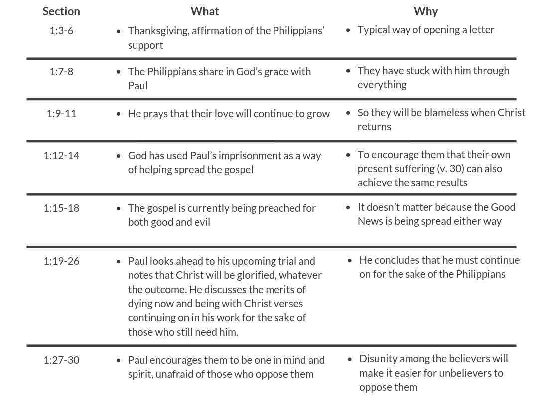 Understanding the literary context of Philippians 1